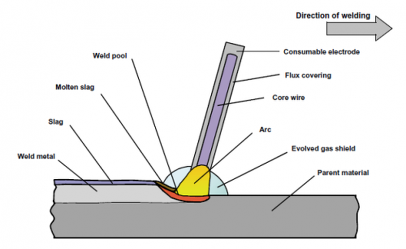 thesis on submerged arc welding